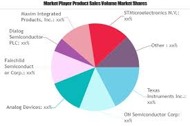 Power Management Ics Pmic Market Growing Popularity And