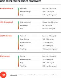 Lipid Profile Range Chart Why Cholesterol Is Too Important To Ignore Romanhood