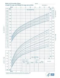 Age Vs Height Chart India Infant Height Weight Chart India Age Weight Height Chart India
