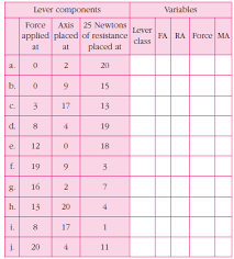 Solved For The Lever System Component Calculation Chart