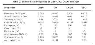 Characterization Of Processed Jatropha Oil For Use As Engine