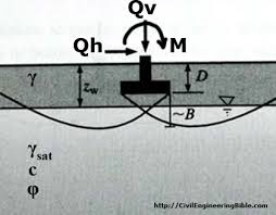 Soil Bearing Capacity Chart Bearing Capacity Online Calculator Civilengineeringbible Com