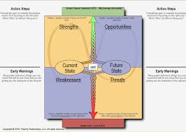 A swot analysis is a way to evaluate a person or companies strengths and weaknesses, as well as their potential threats or opportunities. Swot Analysis And The Polarity Approach Relationships Happen