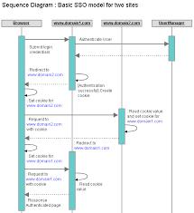 single sign on  sso  for cross   asp net applications    i    sso basic model png