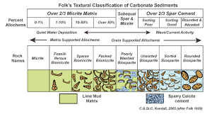 Geology Rock Identification Chart Carbonate Classification Sepm Strata