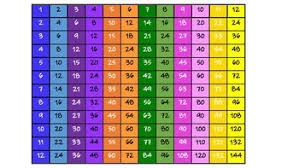 Multiplication Chart By Mrs Conleys Creative Resources Tpt