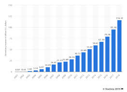 Youtube Subscriber Chart 2018 How Much Is Youtube Worth In 2019 Company Net Worth