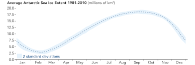 Global Sea Ice Chart Sea Ice