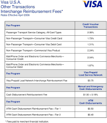 Visa U S A Interchange Reimbursement Fees Pdf