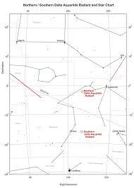 Star Chart For July 2016 Delta Aquariids Aquarids Meteor Showers Peak On July 29