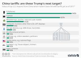 Auto Trade Value Chart Chart China Tariffs Are These Trumps Next Target Statista