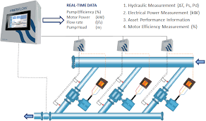 flow to monitor water pumps in large stations riventa our flow system can monitor hydraulic performance and pump efficiency in conjunction our operator interface software the real time effectiveness