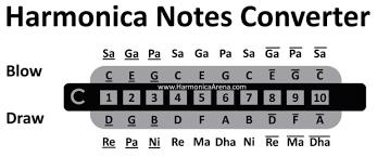 Harmonica Notes Converter Harmonicaarena Com In 2019