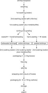 Flow Chart Of Plant Level Shrimp Processing For Exportation
