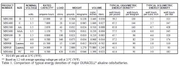 9v Battery Mah Chart Batteries Minty Boost Adafruit Learning System