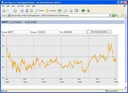 Silverlight Chart User Control Gady Elkarifs Blog