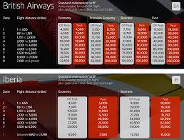 British Airways Miles Chart 5 Tips Before You Use Your British Airways Avios