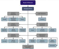 Organization Structure Al Hamid General Contracting And