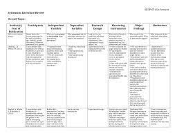 Literature Review On Experimental Design Ap Literature Essay