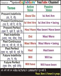 Passive Verb Tenses Chart All English Charts Spoken English Guru Tense Chart Active