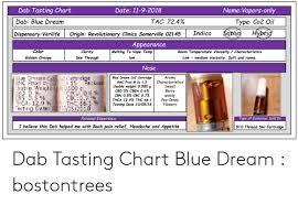 Vape Temp Chart Namevapors Only Dab Tasting Chart Date 11 9 2018 Dab Blue