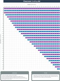 Grading Chart For 40 Questions Grade Chart Gpa Calculator