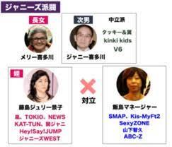 ジャニー 喜多川 家 系図