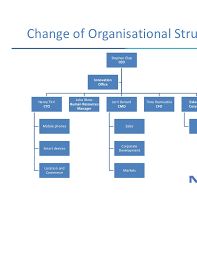 Nokia Organizational Structure Related Keywords