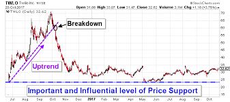 Twlo Chart Technical Analysis A Bottom In Twilio Stock Nyse Twlo Is