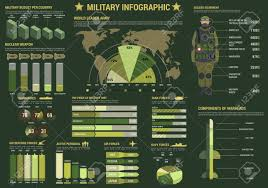 Military Chart Military And Army Forces Infographics With Graph And Pie Chart
