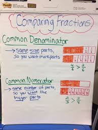 Third Grade Mathematics Chart 22 Symbolic Comparing Numbers Anchor Chart 3rd Grade