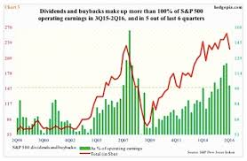 S P 500 Stock Buybacks Dividends A Walk Through History