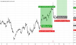 Slb Stock Price And Chart Nyse Slb Tradingview Uk