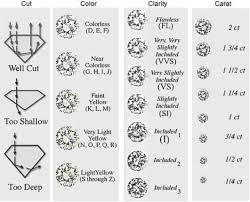 Diamond Clarity Guide The Ultimate Diamond Guide Understanding The 4 Cs