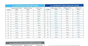 Map Assessment Scores Chart Nwea Score Chart