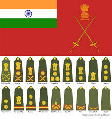 Military Insignia Chart Indian Army Ranks And Recruitment Process My India