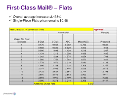First Class Mail Rate Chart Endicia Sees Most Online Sellers Using First Class Package