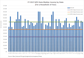Hhs Releases Updated State Median Income Guidelines The