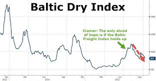 Baltic Dry Bounce Is Dead Freight Index Lowest In 29