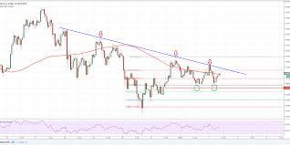Price Chart Btc Bitcoin Price Analysis Btc Usd Facing Crucial Resistance
