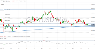 Sterling Gbp Technical Analysis Overview Gbpusd Eurgbp