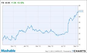 80 Unusual Facebook Stock Historical Chart