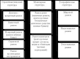 Финансовый рынок казахстана Крупнейший Форекс брокер России  Финансовый рынок казахстана