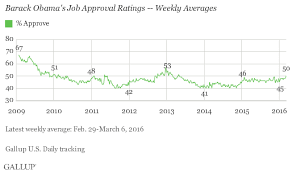 Obamas Job Approval At Highest Level Since May 2013