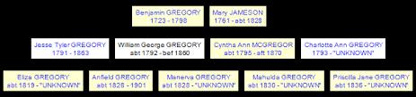 William George GREGORY 1792-1860