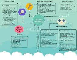 Types Of Software Testing Software Testing Company India Software Testing Services