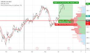 700 Stock Price And Chart Hkex 700 Tradingview