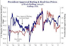Gas Prices By President Chart Trumps Gas Tax Would Wipe Out 60 Of Tax Cut Benefit