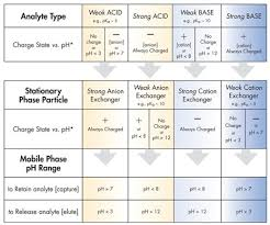 Hplc Solvent Polarity Chart Hplc Separation Modes Waters