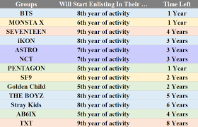 13 Boy Groups Upcoming Military Enlistment Situation And